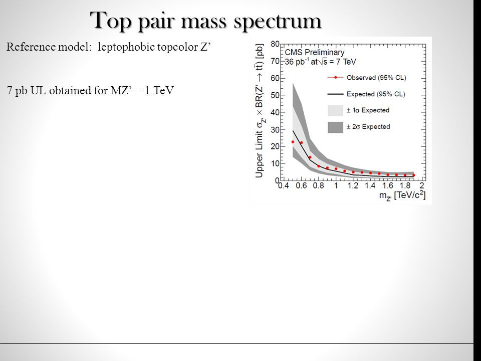 Top pair mass spectrum Reference model: leptophobic topcolor Z' 7 pb UL obtained for MZ' = 1 TeV