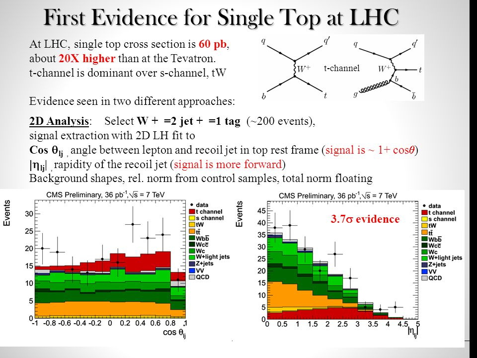 First Evidence for Single Top at LHC At LHC, single top cross section is 60 pb, about 20X higher than at the Tevatron.