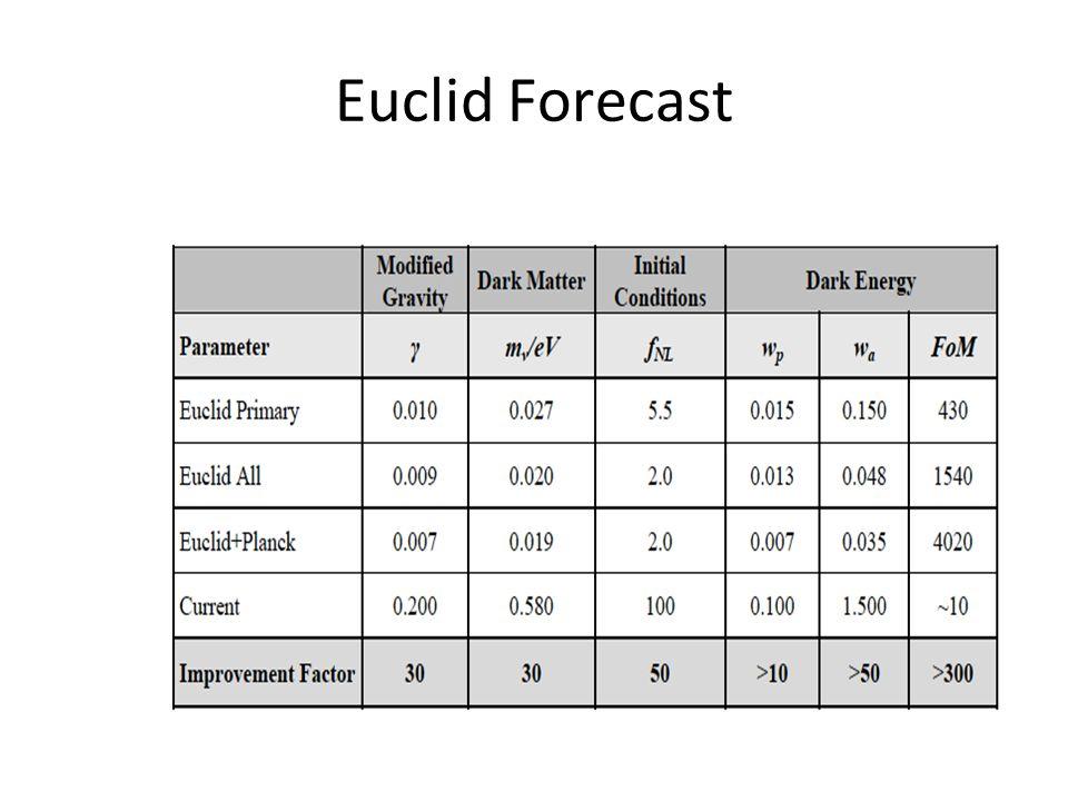 Euclid Forecast