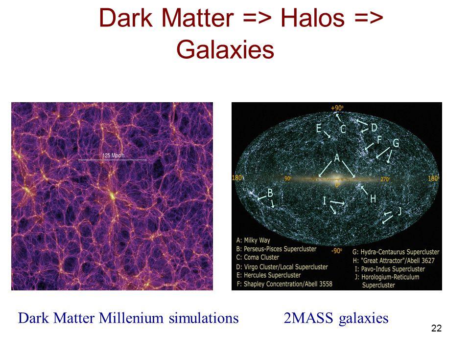 Dark Matter => Halos => Galaxies Dark Matter Millenium simulations 2MASS galaxies 22