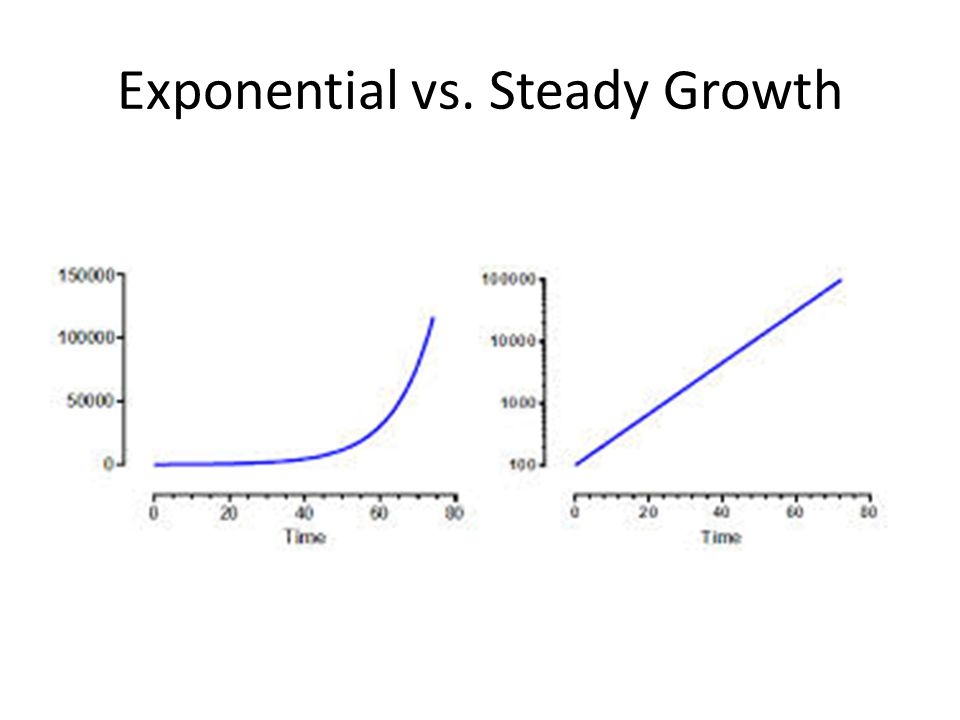 Exponential vs. Steady Growth