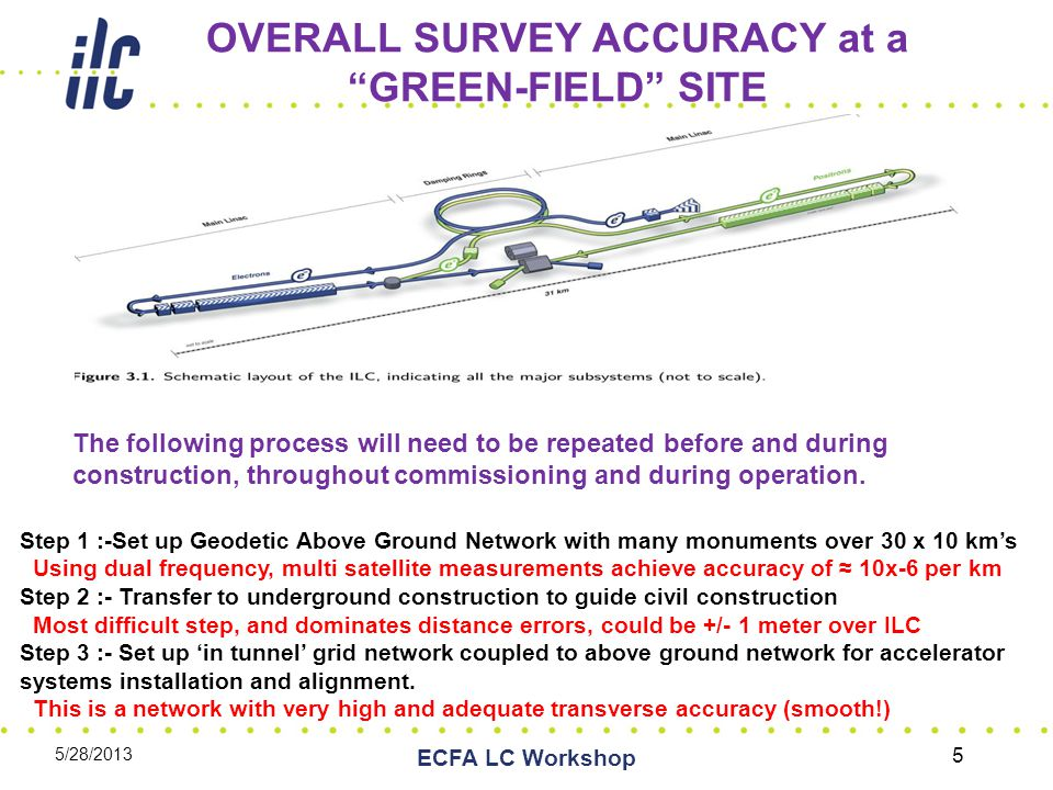 Summary of E+/- Timing Issues (2) During design phase, need to decide on use of DR circumference, Linac tunnel extension with a chicane, or RTML turnaround re- alignment, to correct path-length corrections ≥ 1 meter.