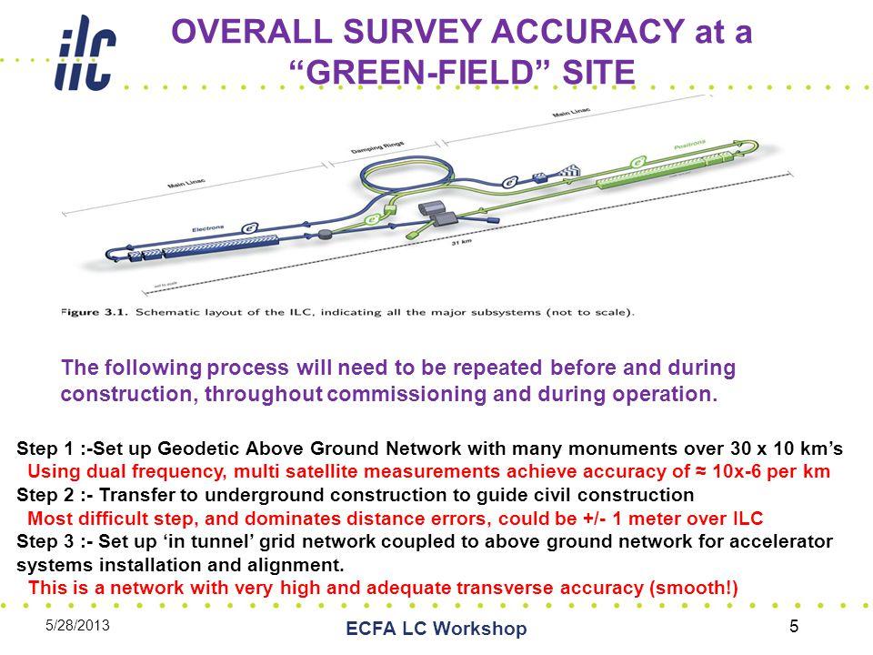 International Workshops on Accelerator Alignment, Last was (IWAA) 2012 at FNAL 5/28/2013 ECFA LC Workshop 6 Latest was IWWA 2012 at FNAL.