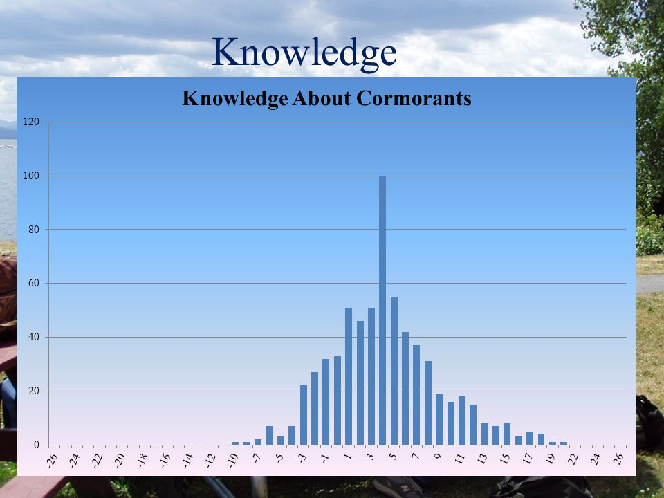 Knowledge False Statements (e.g.): Cormorants eat three or more times their weight in fish each day Cormorants are large birds weighing approximately 20 pounds True Statements (e.g.): Cormorants will gather in flocks of 1000 or more when they are feeding Yellow perch are the most common food item for cormorants 4-Point Scale: 1= Definitely not, 2=Maybe not, 3=Maybe yes, 4=Definitely yes 13-item additive scale