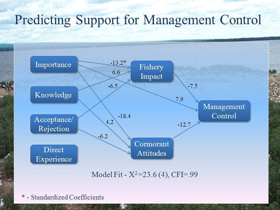 Predicting Support for Management Control Knowledge Management Control Cormorant Attitudes Fishery Impact Importance Acceptance/ Rejection Direct Experience -12.7 -7.5 7.9 -13.2* 6.6 -6.5 -18.4 4.2 -6.2 * - Standardized Coefficients Model Fit - Χ 2 =23.6 (4), CFI=.99