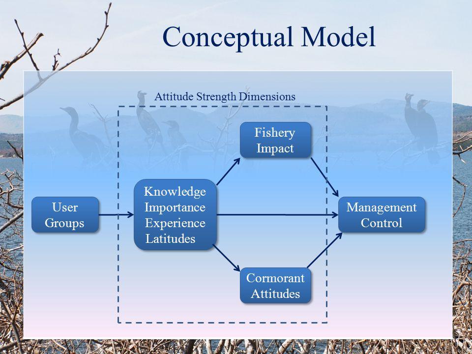 Conceptual Model User Groups Management Control Knowledge Importance Experience Latitudes Knowledge Importance Experience Latitudes Cormorant Attitude