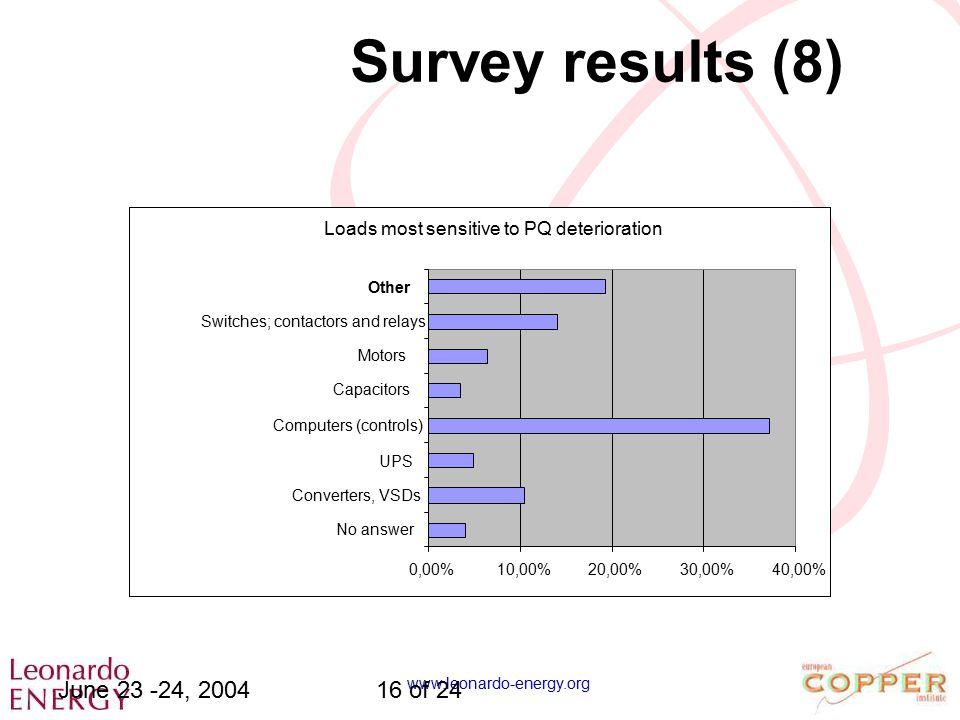 www.leonardo-energy.org June 23 -24, 200416 of 24 Loads most sensitive to PQ deterioration 0,00%10,00%20,00%30,00%40,00% No answer Converters, VSDs UP