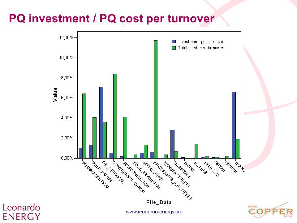 www.leonardo-energy.org PQ investment / PQ cost per turnover