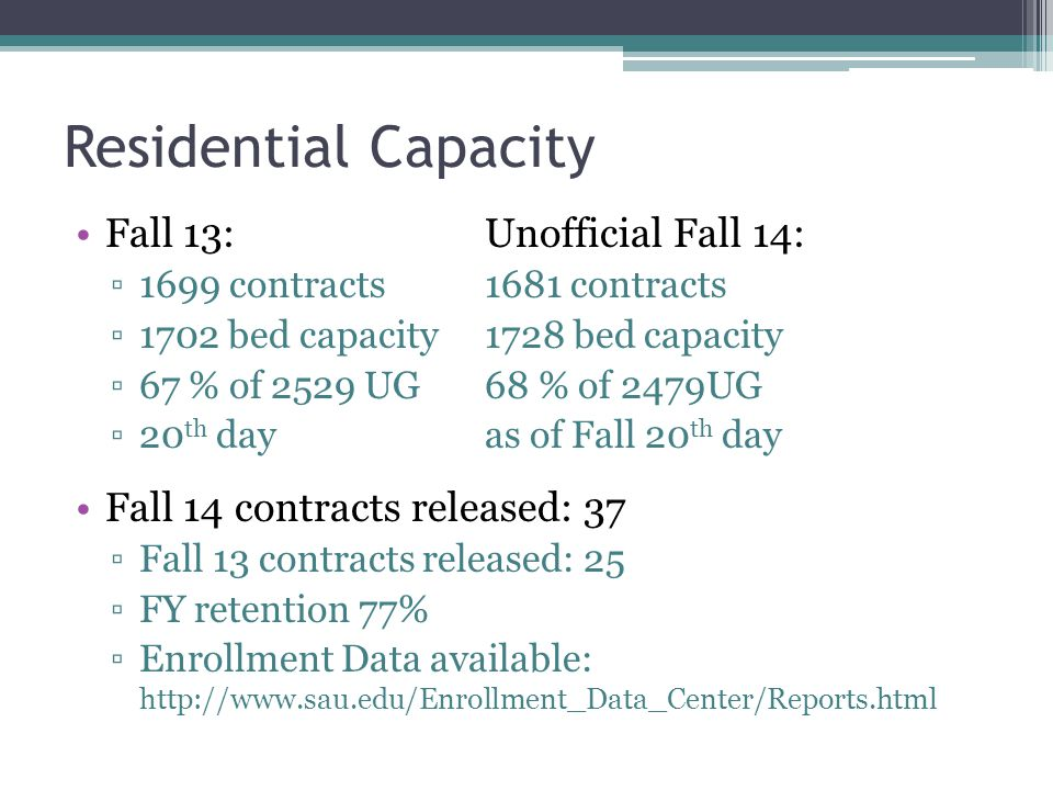 Residential Capacity Fall 13: Unofficial Fall 14: ▫1699 contracts1681 contracts ▫1702 bed capacity1728 bed capacity ▫67 % of 2529 UG68 % of 2479UG ▫20 th dayas of Fall 20 th day Fall 14 contracts released: 37 ▫Fall 13 contracts released: 25 ▫FY retention 77% ▫Enrollment Data available: http://www.sau.edu/Enrollment_Data_Center/Reports.html