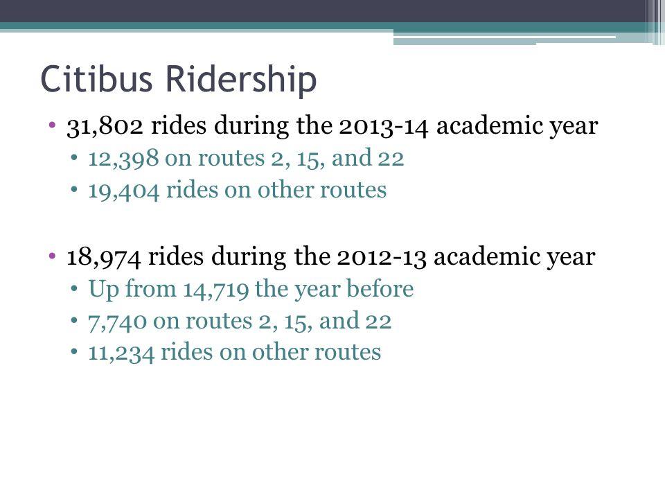 Citibus Ridership 31,802 rides during the 2013-14 academic year 12,398 on routes 2, 15, and 22 19,404 rides on other routes 18,974 rides during the 2012-13 academic year Up from 14,719 the year before 7,740 on routes 2, 15, and 22 11,234 rides on other routes