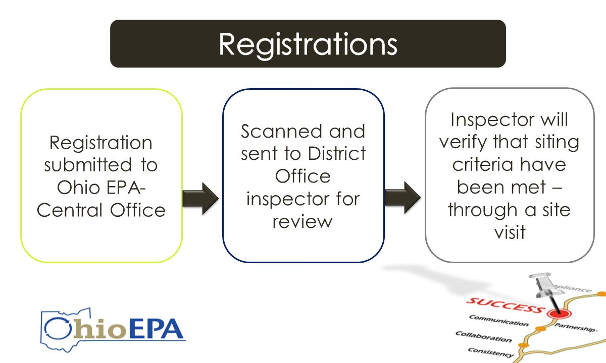 Registrations Registration submitted to Ohio EPA- Central Office Scanned and sent to District Office inspector for review Inspector will verify that siting criteria have been met – through a site visit