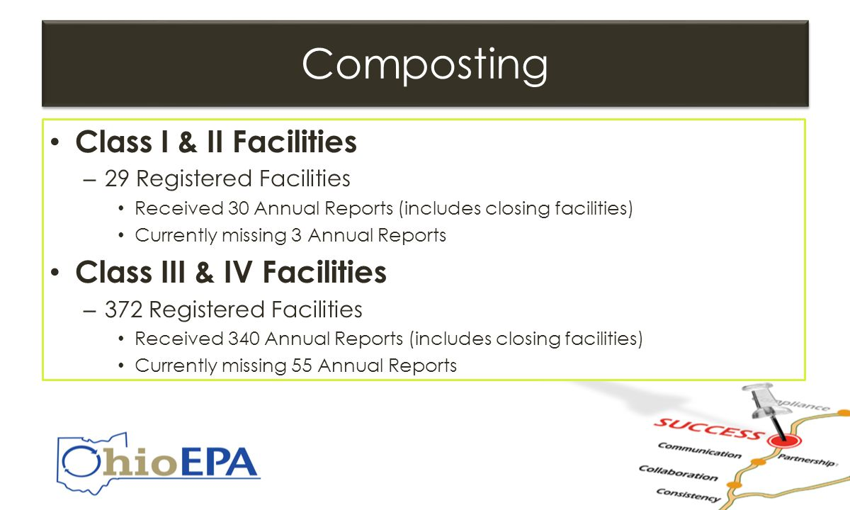 Composting Class I & II Facilities – 29 Registered Facilities Received 30 Annual Reports (includes closing facilities) Currently missing 3 Annual Reports Class III & IV Facilities – 372 Registered Facilities Received 340 Annual Reports (includes closing facilities) Currently missing 55 Annual Reports Class I & II Facilities – 29 Registered Facilities Received 30 Annual Reports (includes closing facilities) Currently missing 3 Annual Reports Class III & IV Facilities – 372 Registered Facilities Received 340 Annual Reports (includes closing facilities) Currently missing 55 Annual Reports
