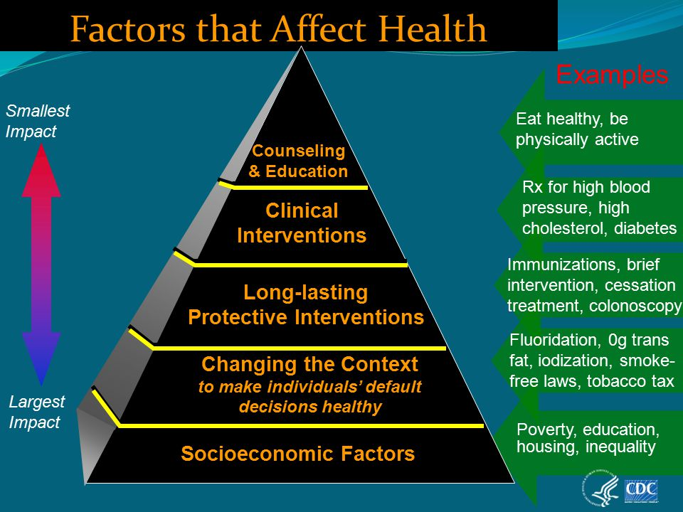 Largest Impact Smallest Impact Factors that Affect Health Examples Eat healthy, be physically active Rx for high blood pressure, high cholesterol, diabetes Poverty, education, housing, inequality Immunizations, brief intervention, cessation treatment, colonoscopy Fluoridation, 0g trans fat, iodization, smoke- free laws, tobacco tax Socioeconomic Factors Changing the Context to make individuals' default decisions healthy Long-lasting Protective Interventions Clinical Interventions Counseling & Education