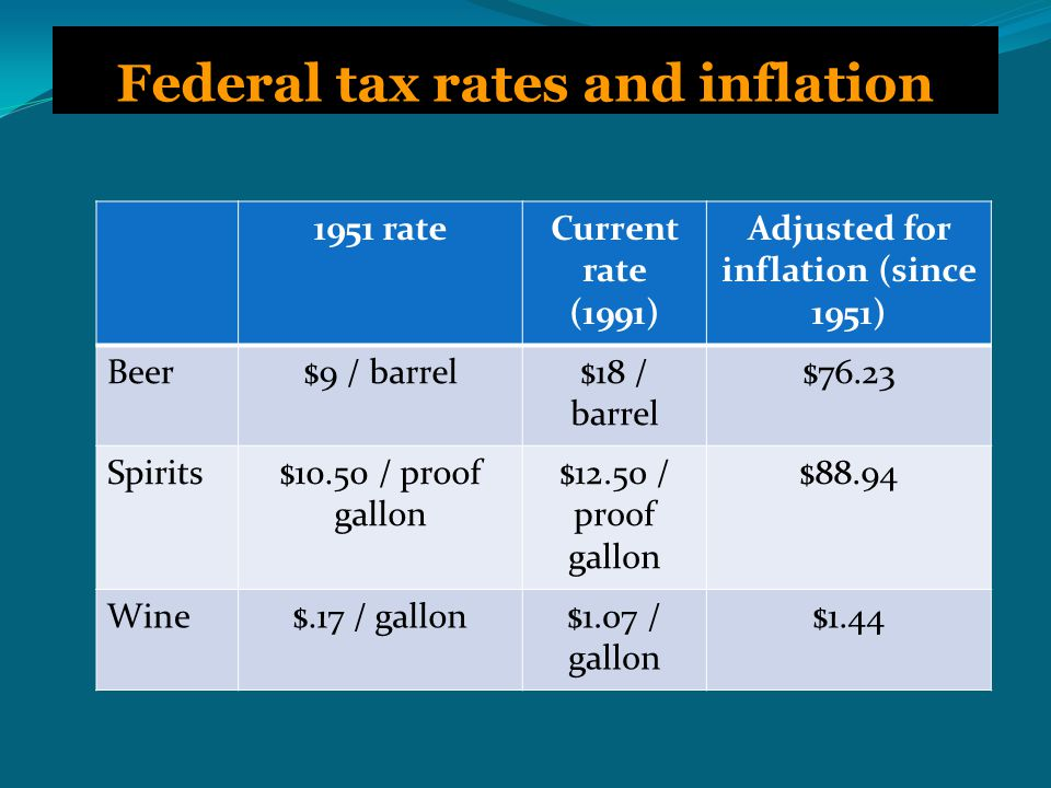 Federal tax rates and inflation 1951 rateCurrent rate (1991) Adjusted for inflation (since 1951) Beer$9 / barrel$18 / barrel $76.23 Spirits$10.50 / proof gallon $12.50 / proof gallon $88.94 Wine$.17 / gallon$1.07 / gallon $1.44