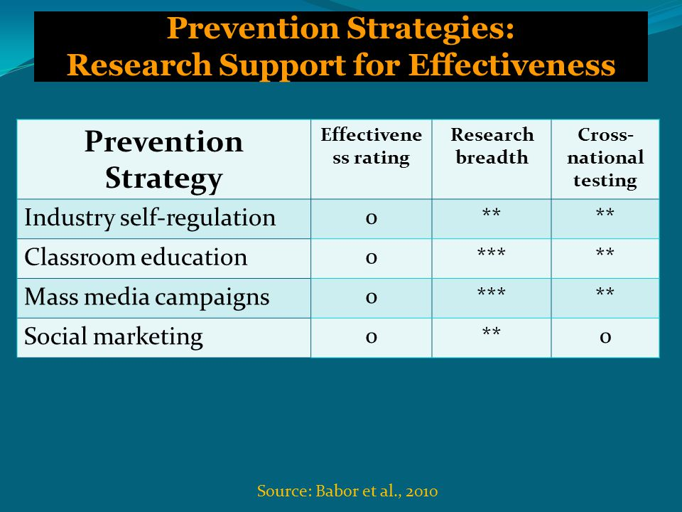 Prevention Strategies: Research Support for Effectiveness Prevention Strategy Effectivene ss rating Research breadth Cross- national testing Industry self-regulation 0** Classroom education 0***** Mass media campaigns 0***** Social marketing 0**0 Source: Babor et al., 2010
