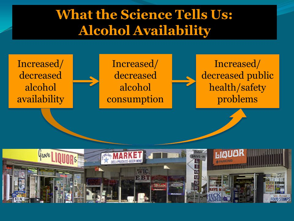 Alcohol Taxes: Community Guide Findings  Higher alcohol prices or taxes were consistently related to:  Fewer motor vehicle crashes and fatalities (10 of 11 studies)  Less alcohol-impaired driving (3 of 3 studies)  Less mortality from liver cirrhosis (5 of 5 studies)  Less all-cause mortality (1 study)  Effects also were demonstrated for measures of violence, sexually transmitted diseases, and alcohol dependence.