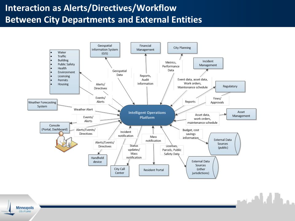4 Interaction as Alerts/Directives/Workflow Between City Departments and External Entities