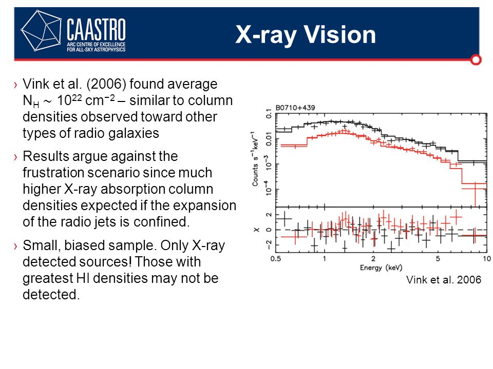 X-ray Vision ›Vink et al. (2006) found average N H ∼ 10 22 cm −2 – similar to column densities observed toward other types of radio galaxies ›Results