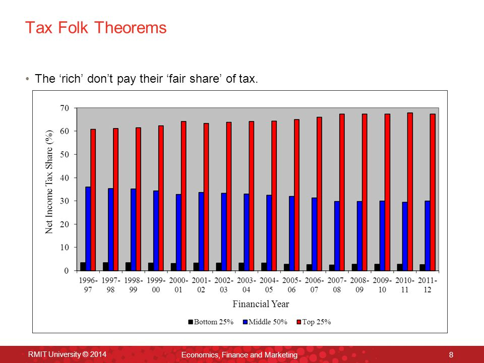 Tax Folk Theorems The 'rich' don't pay their 'fair share' of tax. RMIT University © 2014 Economics, Finance and Marketing 8