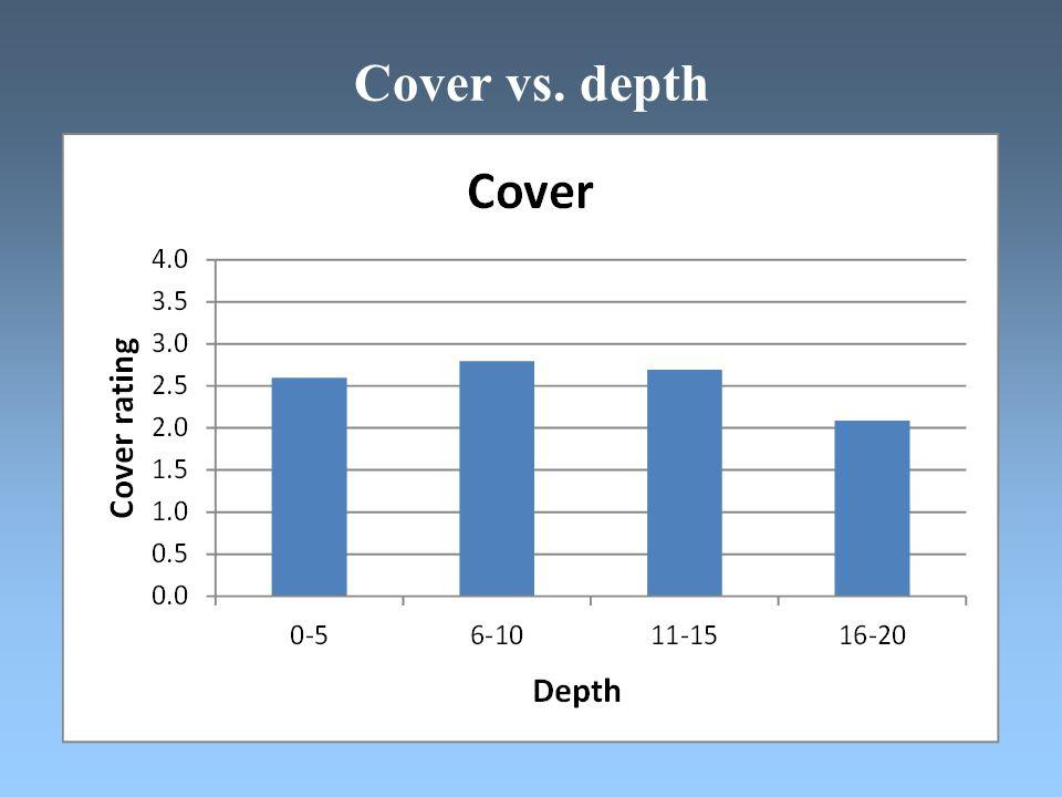 Cover vs. depth