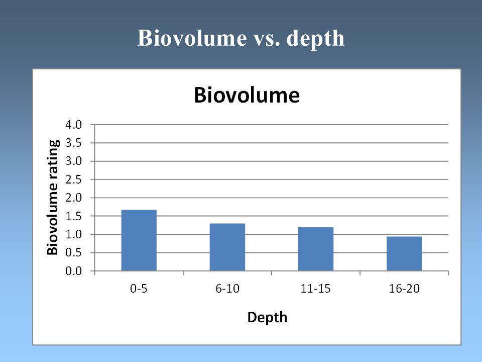 Biovolume vs. depth