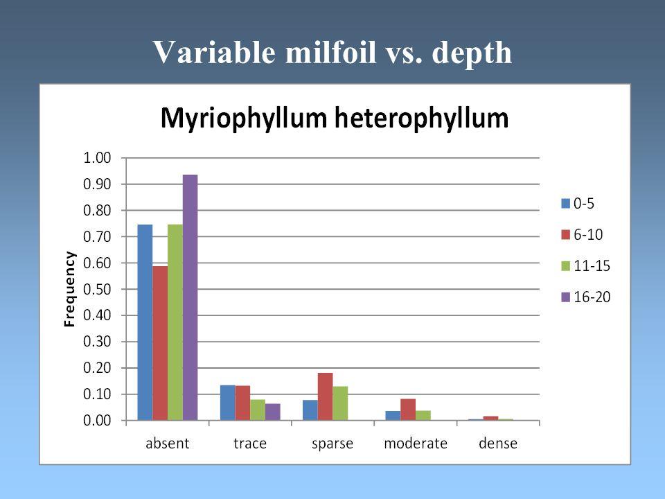 Variable milfoil vs. depth