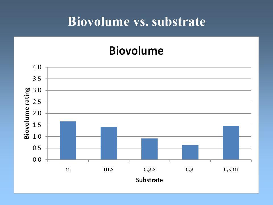 Biovolume vs. substrate