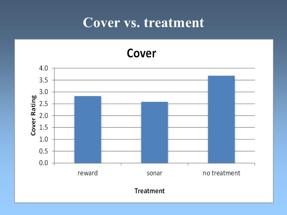 Cover vs. treatment