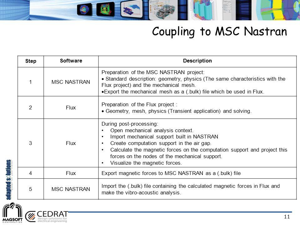 11 Step SoftwareDescription 1MSC NASTRAN Preparation of the MSC NASTRAN project:  Standard description: geometry, physics (The same characteristics w