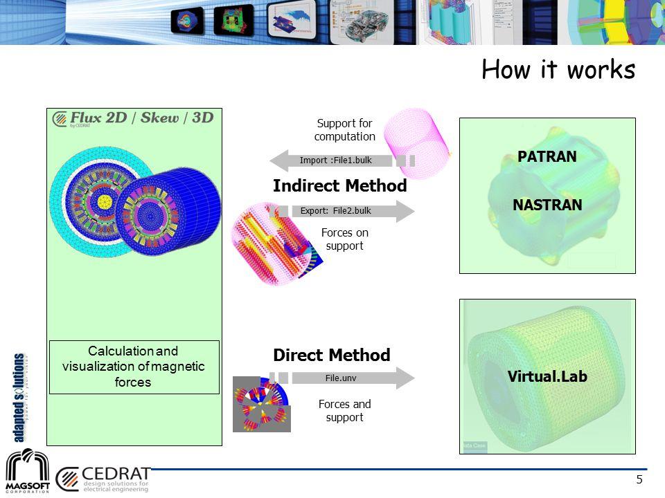 5 How it works Calculation and visualization of magnetic forces Import :File1.bulk File.unv PATRAN NASTRAN Virtual.Lab Export: File2.bulk Indirect Met