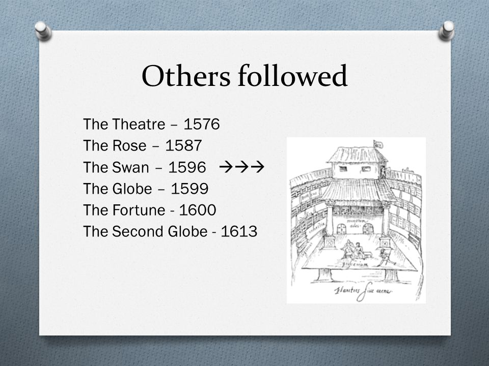 Others followed The Theatre – 1576 The Rose – 1587 The Swan – 1596  The Globe – 1599 The Fortune - 1600 The Second Globe - 1613