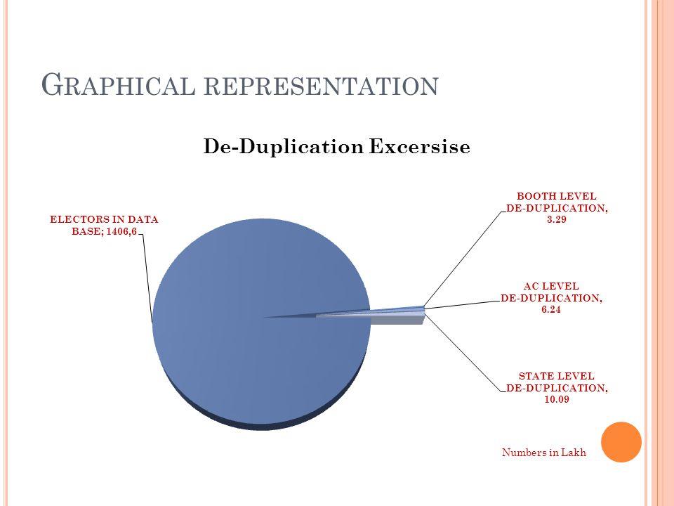 G RAPHICAL REPRESENTATION