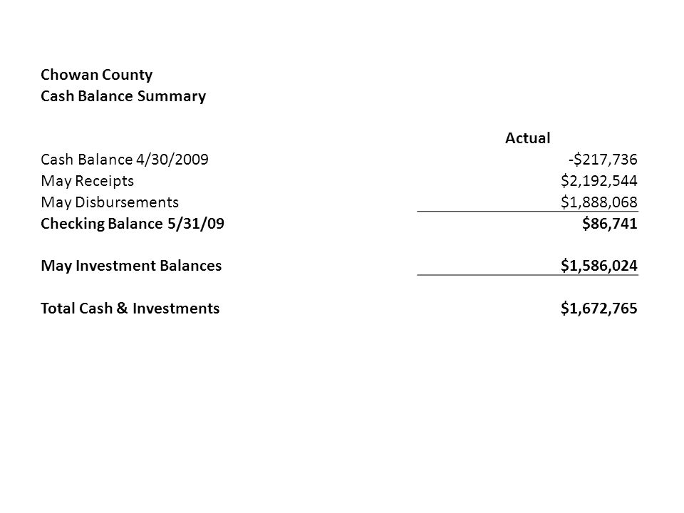 Chowan County Cash Balance Summary Actual Cash Balance 4/30/2009-$217,736 May Receipts$2,192,544 May Disbursements$1,888,068 Checking Balance 5/31/09$86,741 May Investment Balances$1,586,024 Total Cash & Investments$1,672,765