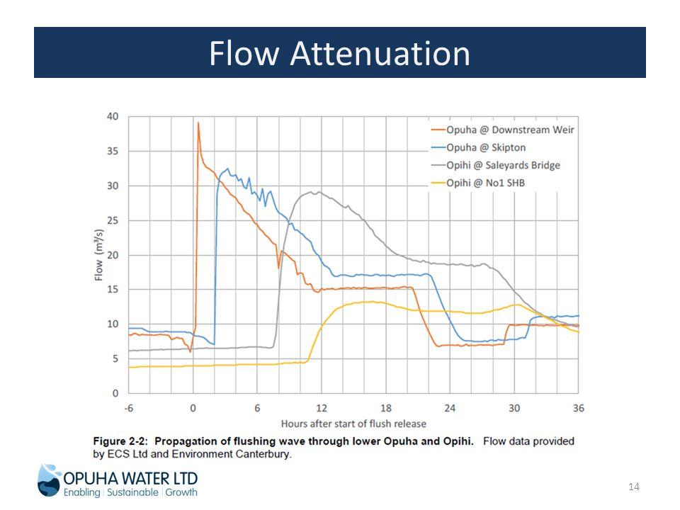 Flow Attenuation 14
