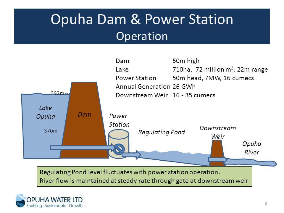 Opuha Dam & Power Station Operation Dam50m high Lake710ha, 72 million m 3, 22m range Power Station 50m head, 7MW, 16 cumecs Annual Generation26 GWh Downstream Weir16 - 35 cumecs Dam Lake Opuha Power Station Opuha River 370m --- 392m --- Downstream Weir Regulating Pond level fluctuates with power station operation.