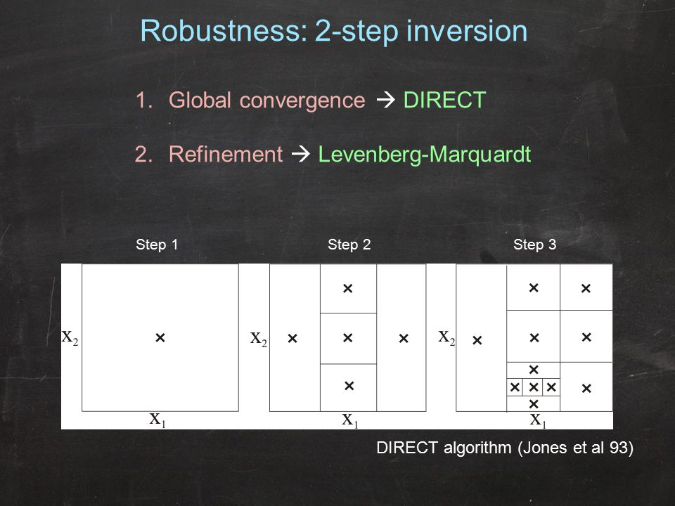 Step 1Step 2Step 3 Robustness: 2-step inversion DIRECT algorithm (Jones et al 93) 1.Global convergence  DIRECT 2.Refinement  Levenberg-Marquardt