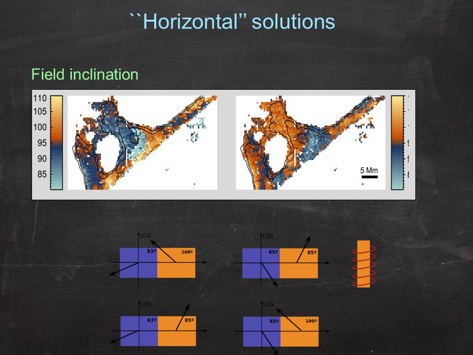 ``Horizontal'' solutions Field inclination