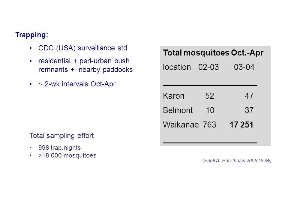 Trapping: CDC (USA) surveillance std residential + peri-urban bush remnants + nearby paddocks ~ 2-wk intervals Oct-Apr Total sampling effort 998 trap.nights >18 000 mosquitoes Total mosquitoes Oct.-Apr location 02-03 03-04 _____________________ Karori 52 47 Belmont 10 37 Waikanae 763 17 251 _____________________ (Snell A.