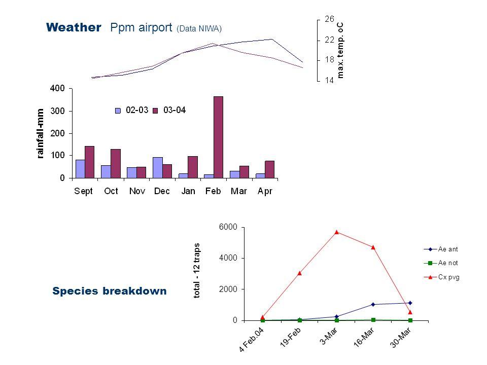Weather Ppm airport (Data NIWA) Species breakdown