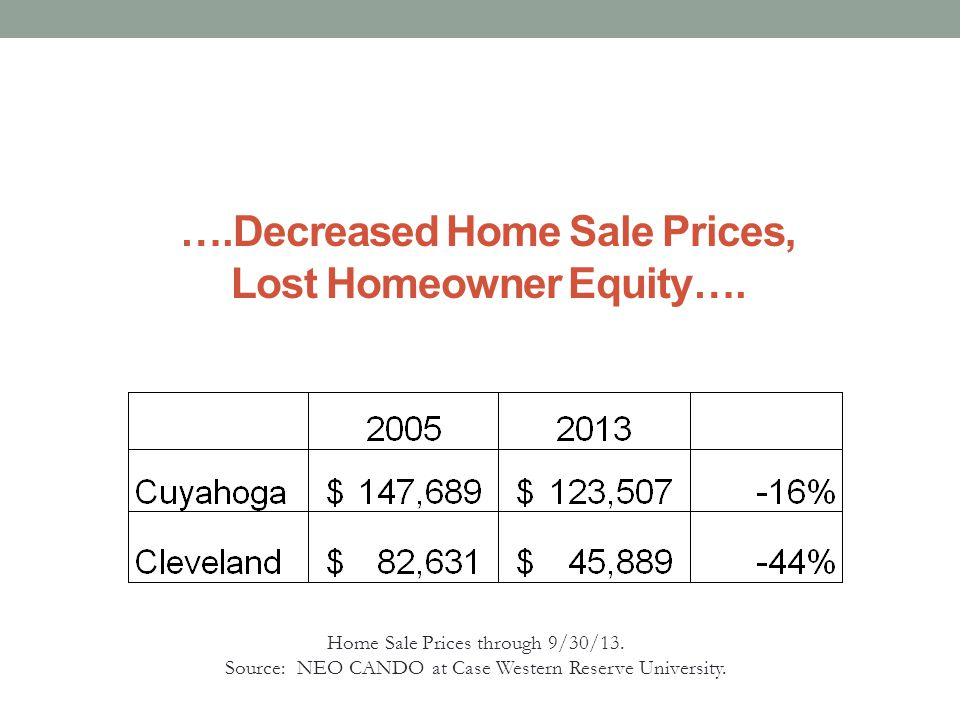 ….Decreased Home Sale Prices, Lost Homeowner Equity….