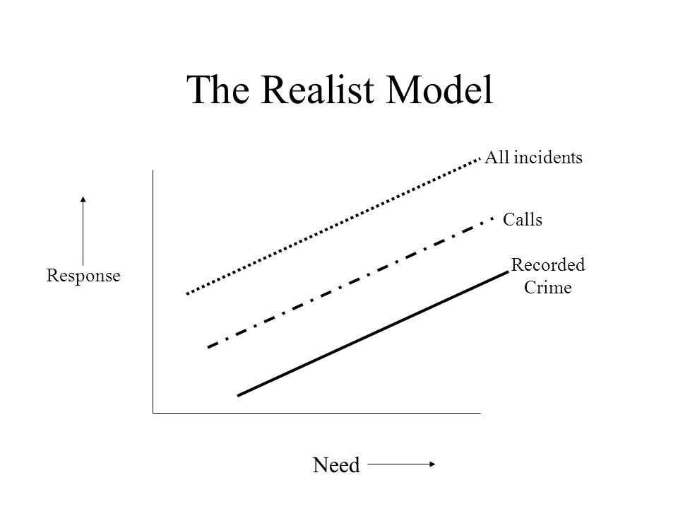 The Realist Model Need All incidents Calls Recorded Crime Response