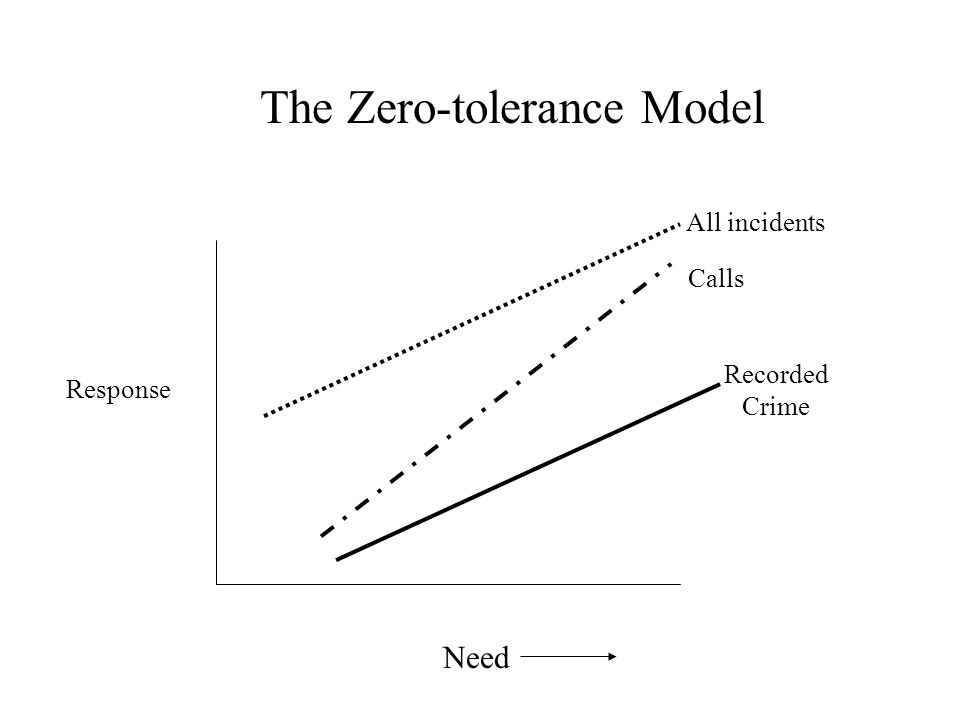 Need All incidents Calls Recorded Crime The Zero-tolerance Model Response