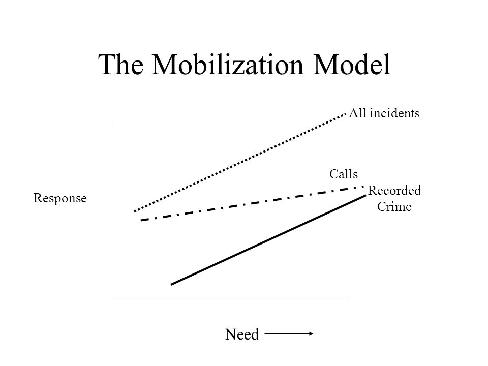 The Mobilization Model Need All incidents Calls Recorded Crime Response