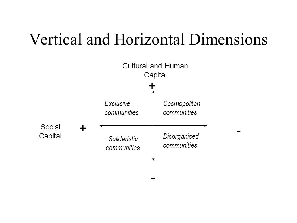 Vertical and Horizontal Dimensions Social Capital + - + - Solidaristic communities Disorganised communities Cosmopolitan communities Exclusive communities Cultural and Human Capital
