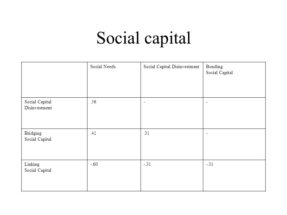 Social capital Social NeedsSocial Capital DisinvestmentBonding Social Capital Disinvestment.56-- Bridging Social Capital.41.31- Linking Social Capital -.60-.31