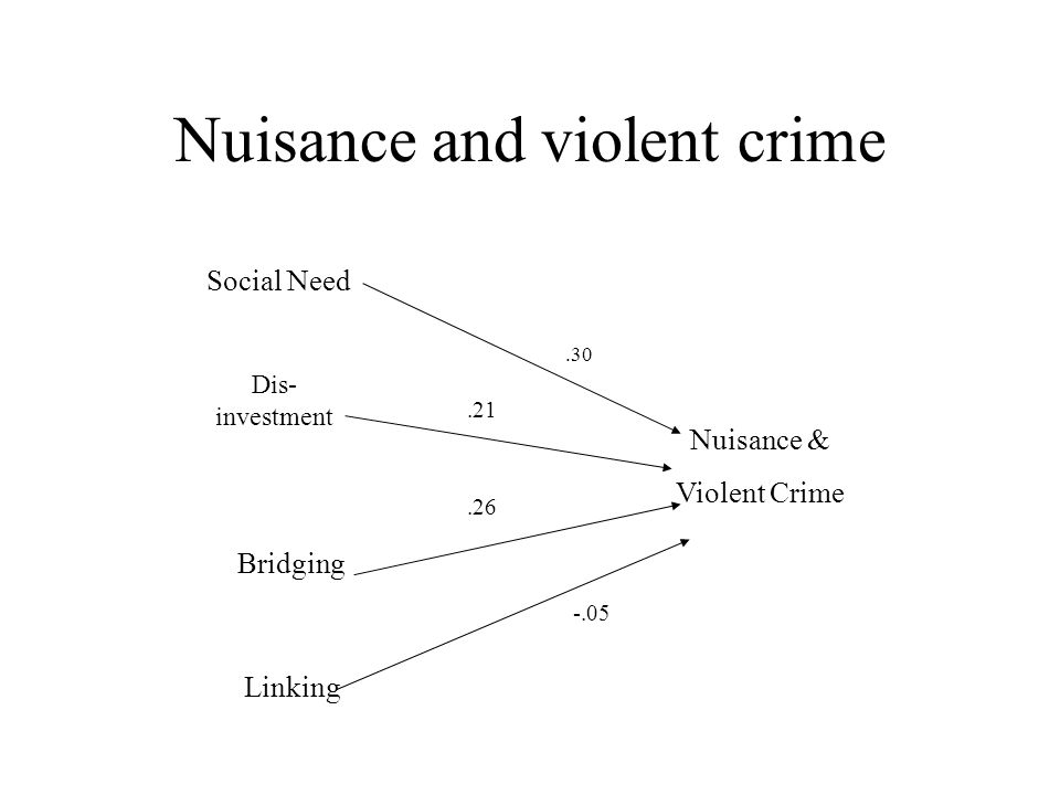 Nuisance and violent crime Social Need Dis- investment Bridging Linking Nuisance & Violent Crime.30.21.26 -.05