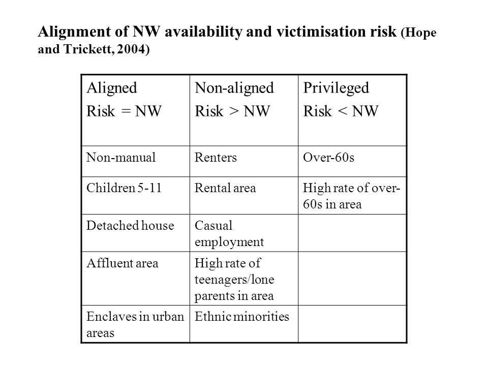 Alignment of NW availability and victimisation risk (Hope and Trickett, 2004) Aligned Risk = NW Non-aligned Risk > NW Privileged Risk < NW Non-manualRentersOver-60s Children 5-11Rental areaHigh rate of over- 60s in area Detached houseCasual employment Affluent areaHigh rate of teenagers/lone parents in area Enclaves in urban areas Ethnic minorities