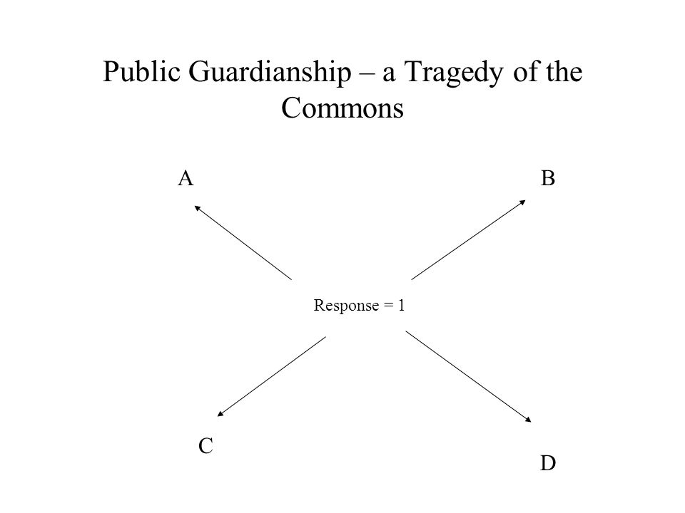 Public Guardianship – a Tragedy of the Commons Response = 1 AB C D