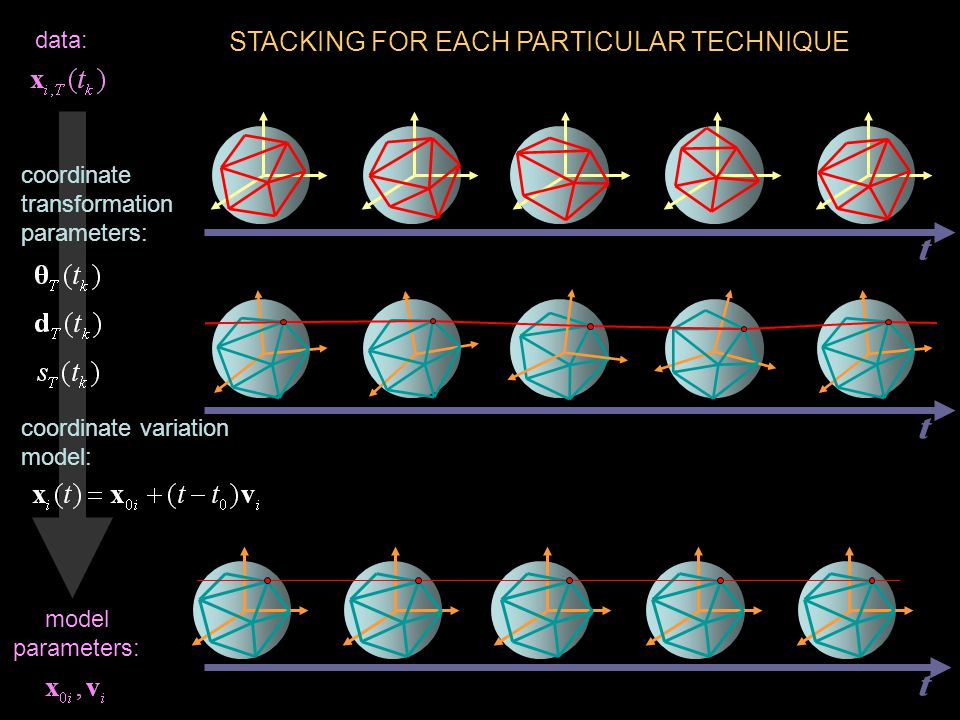 STACKING FOR EACH PARTICULAR TECHNIQUE t t t data: coordinate transformation parameters: model parameters: coordinate variation model:
