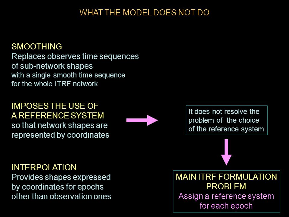 WHAT THE MODEL DOES NOT DO SMOOTHING Replaces observes time sequences of sub-network shapes with a single smooth time sequence for the whole ITRF network MAIN ITRF FORMULATION PROBLEM Assign a reference system for each epoch INTERPOLATION Provides shapes expressed by coordinates for epochs other than observation ones IMPOSES THE USE OF A REFERENCE SYSTEM so that network shapes are represented by coordinates It does not resolve the problem of the choice of the reference system